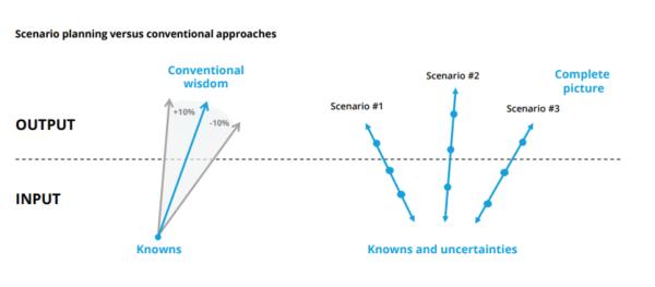Conduct Scenario Planning